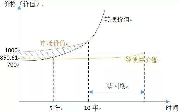 什么叫双低转债?可转债双低策略是什么意思? (https://www.safeak.cn/) 债券 第3张